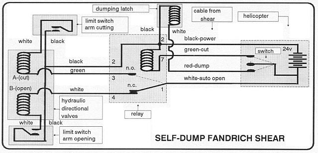 Self-Dump Shear Diagram