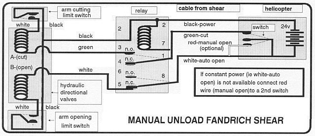 Manual-Unload Shear Diagram