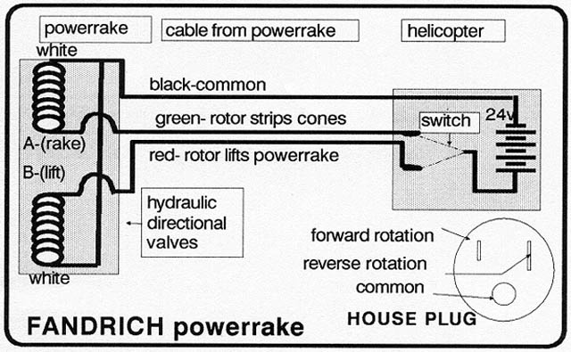 Powerrake Diagram